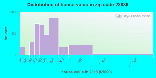 Zip code 23836 house/condo values in 2010