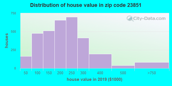 Zip code 23851 house/condo values in 2010