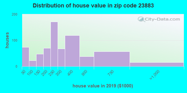 Zip code 23883 house/condo values in 2010