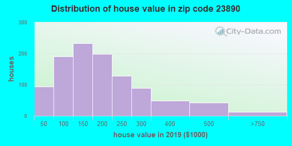 Zip code 23890 house/condo values in 2010