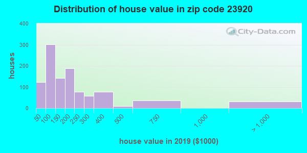 Estimate of home value of owner-occupied houses/condos in 2015 in zip code 23920
