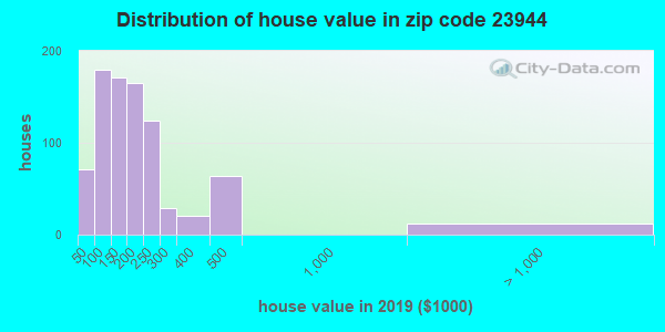 Estimate of home value of owner-occupied houses/condos in 2013 in zip code 23944