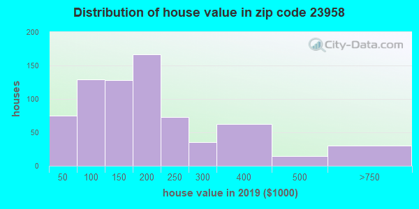 Zip code 23958 house/condo values in 2010