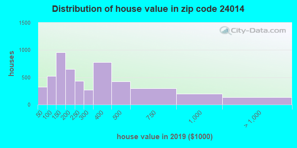 Zip code 24014 house/condo values in 2010