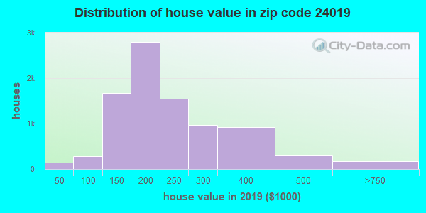 Zip code 24019 house/condo values in 2011