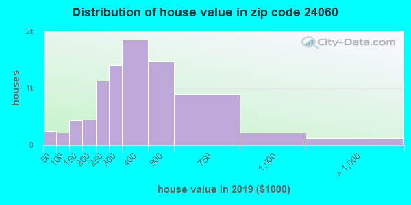 Zip code 24060 house/condo values in 2011