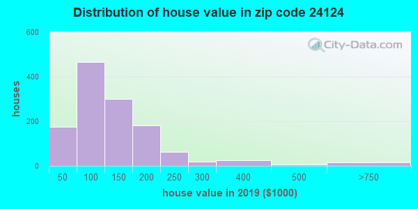 Zip code 24124 house/condo values in 2010