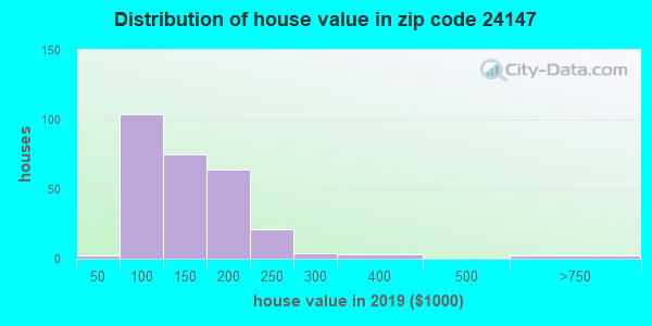 Zip code 24147 house/condo values in 2010