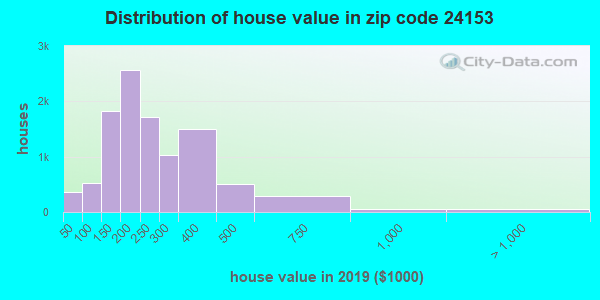 Zip code 24153 house/condo values in 2011
