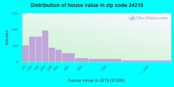 Zip code 24210 house/condo values in 2010