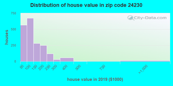 Zip code 24230 house/condo values in 2010
