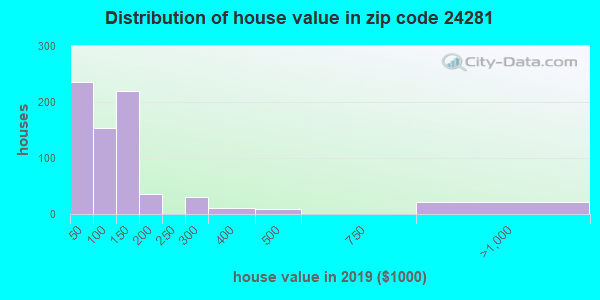 Zip code 24281 house/condo values in 2010