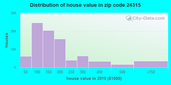 Zip code 24315 house/condo values in 2010