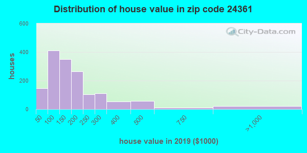 Zip code 24361 house/condo values in 2010