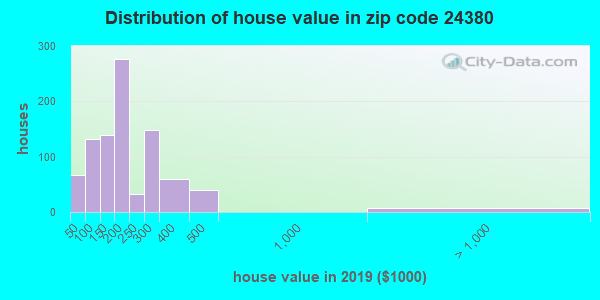 Zip code 24380 house/condo values in 2010