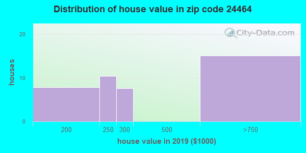Estimate of home value of owner-occupied houses/condos in 2015 in zip code 24464