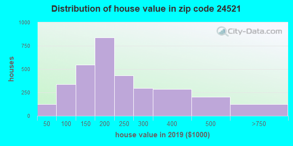 Zip code 24521 house/condo values in 2010