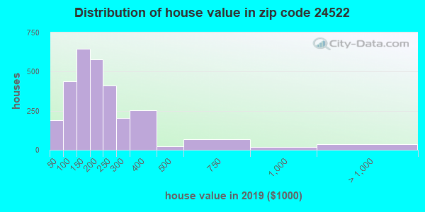 Zip code 24522 house/condo values in 2011