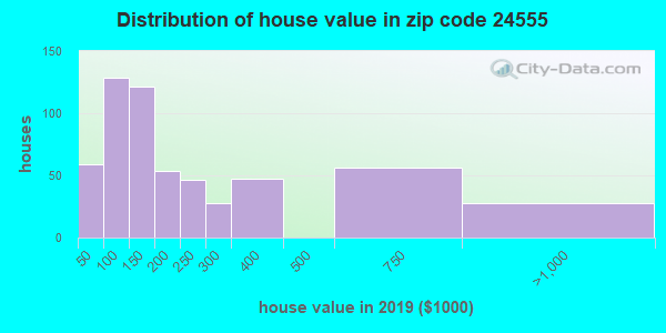 Zip code 24555 house/condo values in 2010