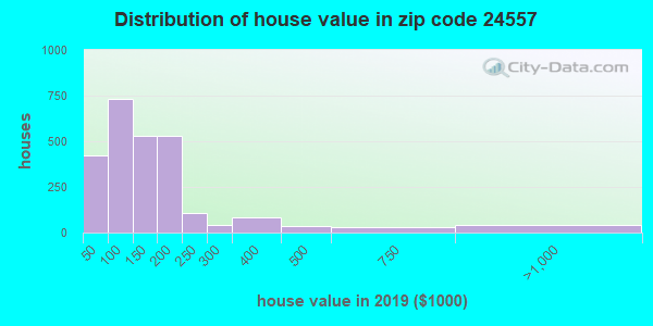 Zip code 24557 house/condo values in 2011