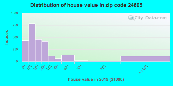 Zip code 24605 house/condo values in 2010