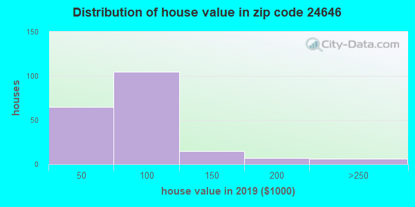 Zip code 24646 house/condo values in 2010