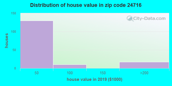 Zip code 24716 house/condo values in 2010