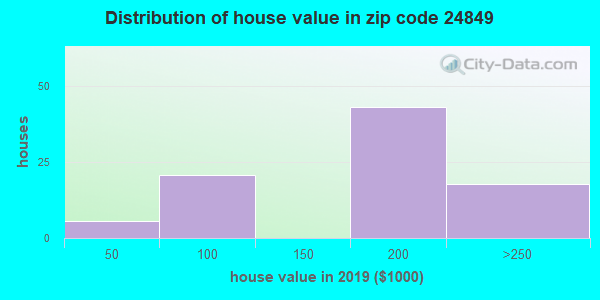 Zip code 24849 house/condo values in 2010