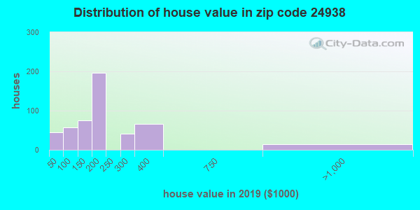 Zip code 24938 house/condo values in 2010