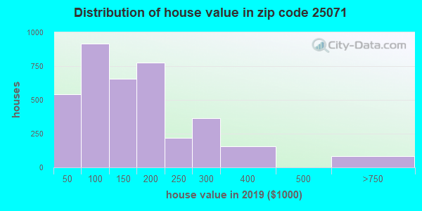 Zip code 25071 house/condo values in 2011