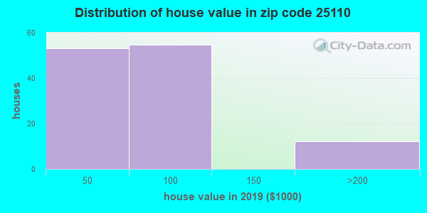 Zip code 25110 house/condo values in 2010