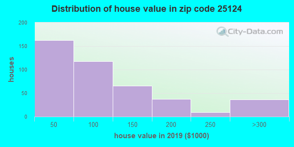 Zip code 25124 house/condo values in 2010