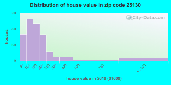 Zip code 25130 house/condo values in 2010
