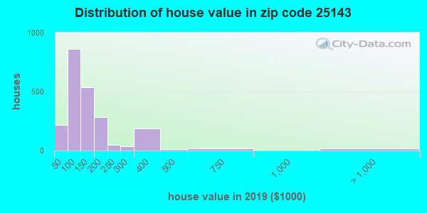 Zip code 25143 house/condo values in 2010