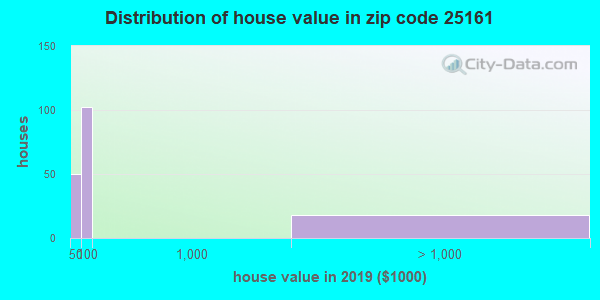 Zip code 25161 house/condo values in 2010