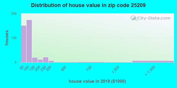 Zip code 25209 house/condo values in 2010