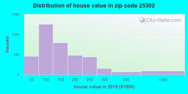 Estimate of home value of owner-occupied houses/condos in 2015 in zip code 25302