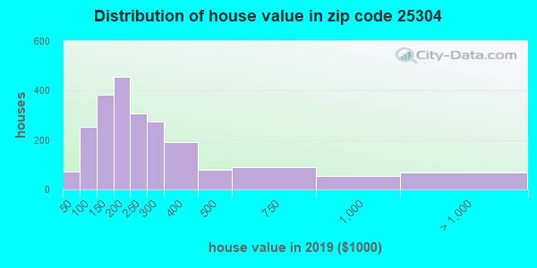 Estimate of home value of owner-occupied houses/condos in 2013 in zip code 25304