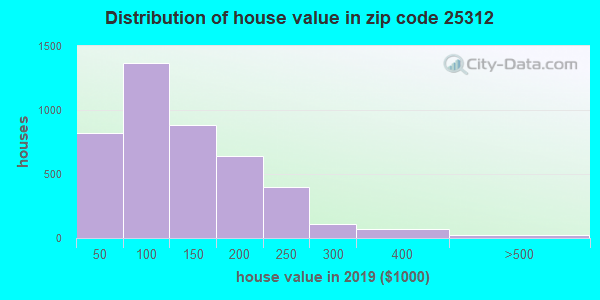Zip code 25312 house/condo values in 2011