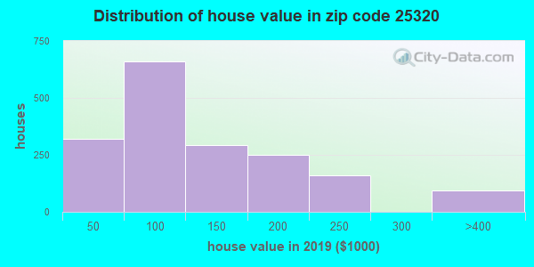 Zip code 25320 house/condo values in 2010