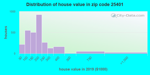 Zip code 25401 house/condo values in 2010