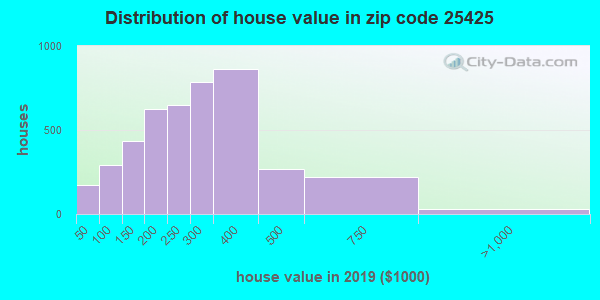 Zip code 25425 house/condo values in 2010