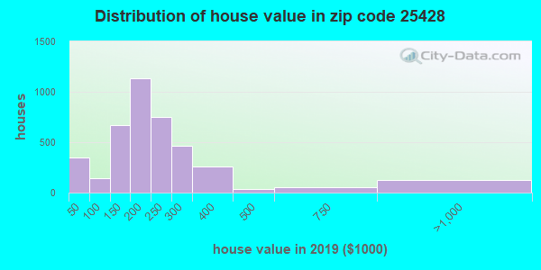 Zip code 25428 house/condo values in 2010