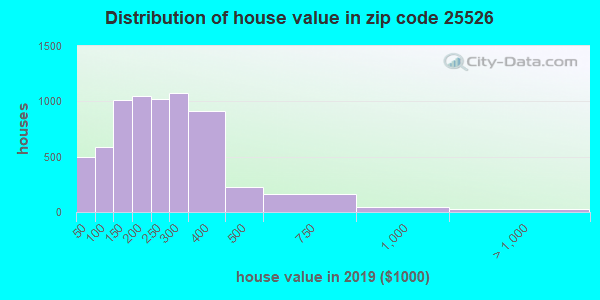 Zip code 25526 house/condo values in 2011