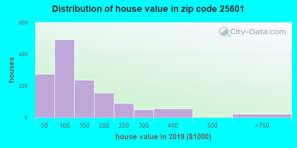 Zip code 25601 house/condo values in 2010