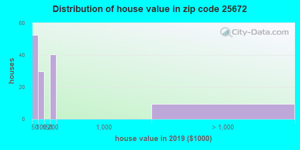 Zip code 25672 house/condo values in 2010