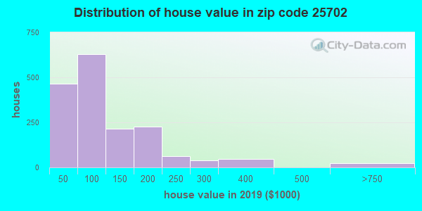 Zip code 25702 house/condo values in 2010