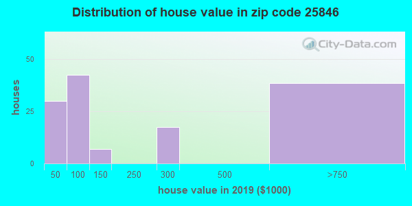 Zip code 25846 house/condo values in 2010