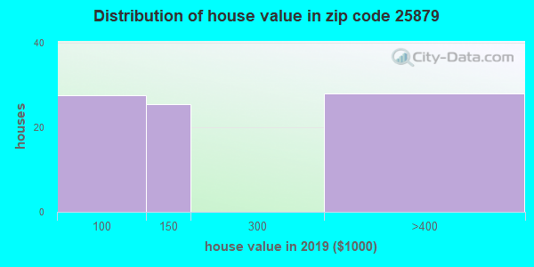 Zip code 25879 house/condo values in 2010