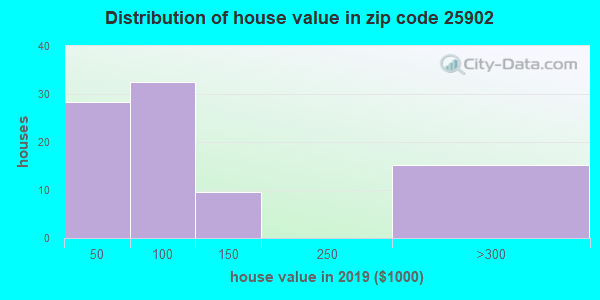 Zip code 25902 house/condo values in 2010